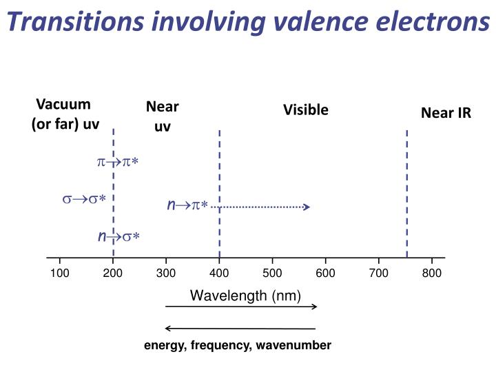 Transitions involving valence electrons