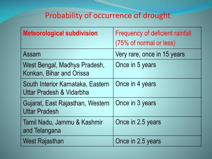 Probability of occurrence of drought