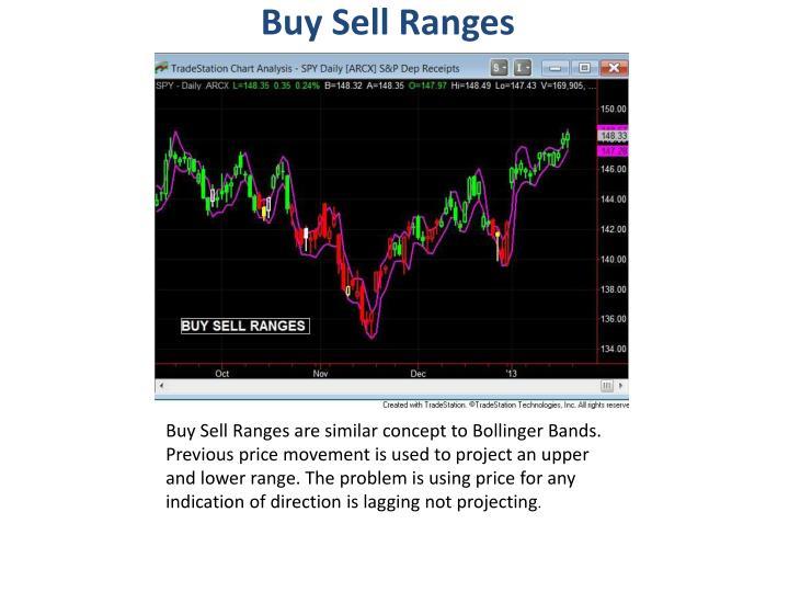 Buy Sell Ranges