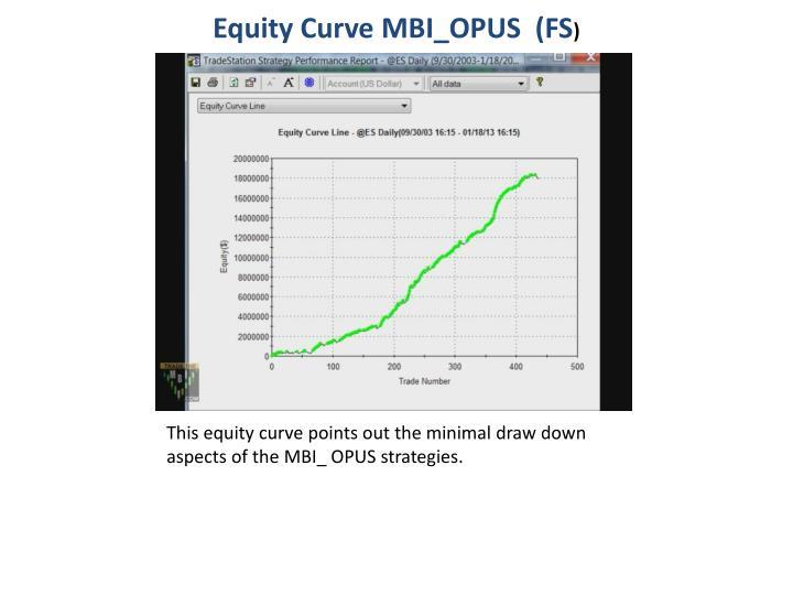 Equity Curve MBI_OPUS  (FS