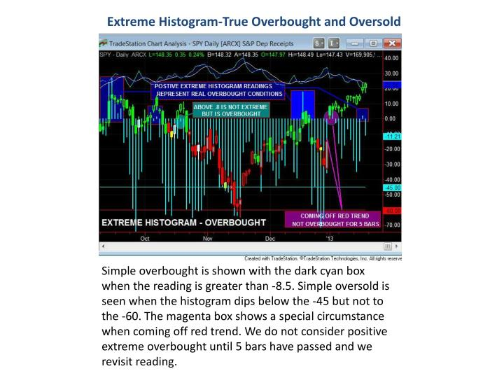 Extreme Histogram-True Overbought and Oversold