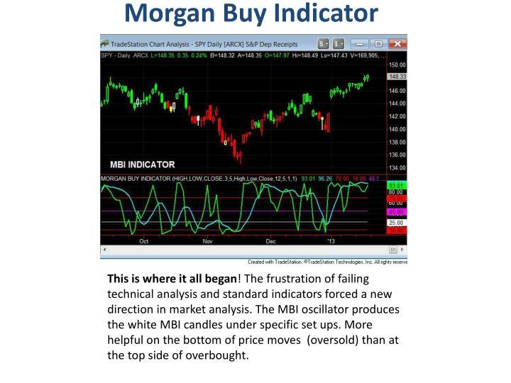 Morgan Buy Indicator