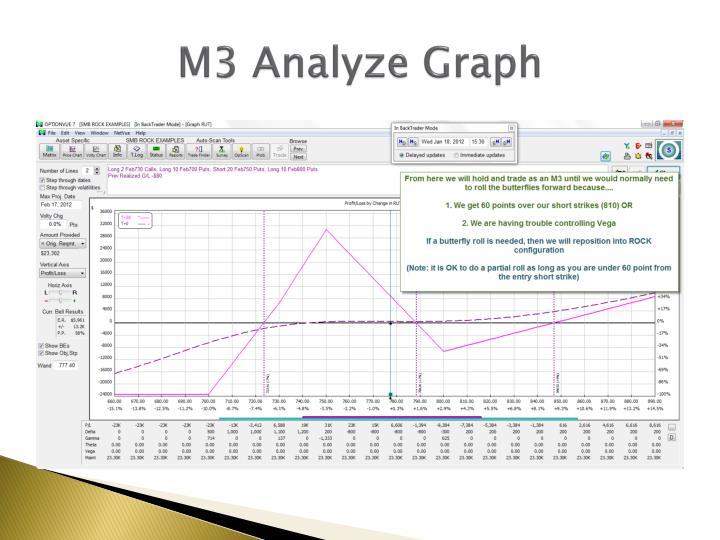 M3 Analyze Graph