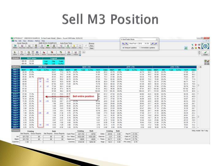 Sell M3 Position