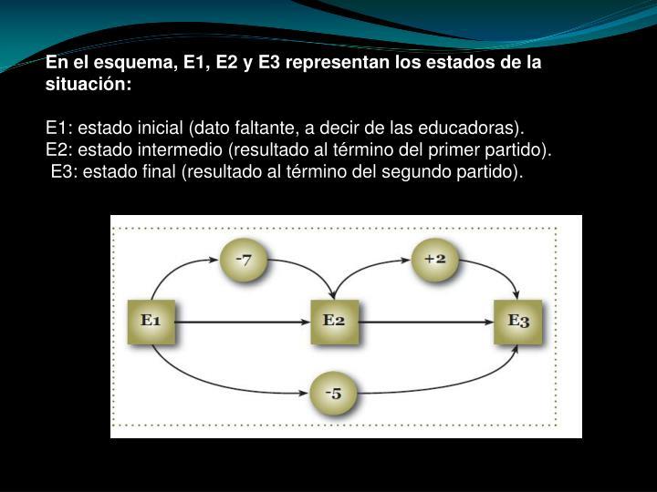En el esquema, E1, E2 y E3 representan los estados de la situación: