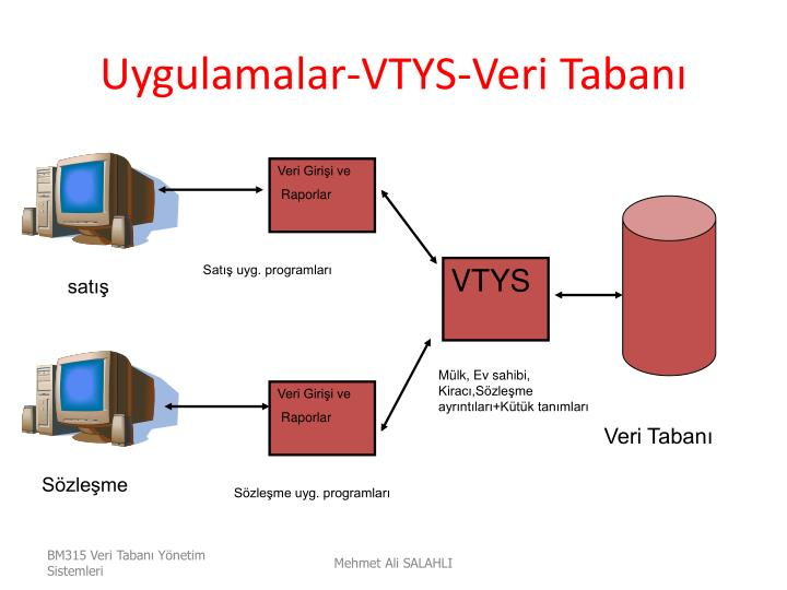Uygulamalar-VTYS-Veri Tabanı