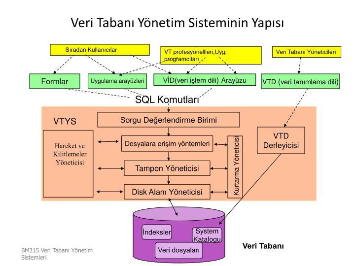 Veri Tabanı Yönetim Sisteminin Yapısı