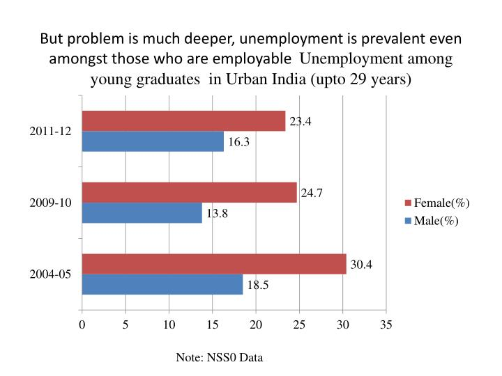 But problem is much deeper, unemployment is prevalent even amongst those who are employable