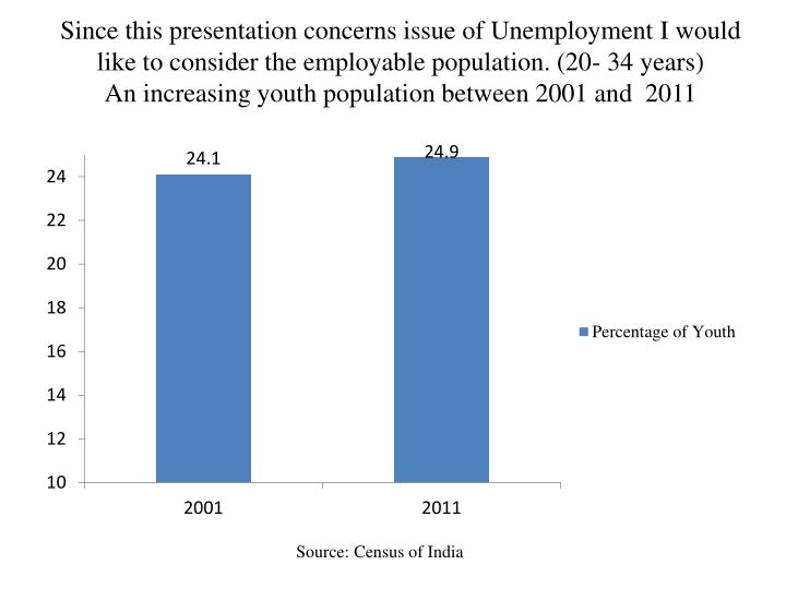 Since this presentation concerns issue of Unemployment I would like to consider the employable population. (20- 34 years)