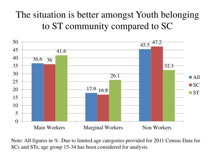 The situation is better amongst Youth belonging to ST community compared to SC