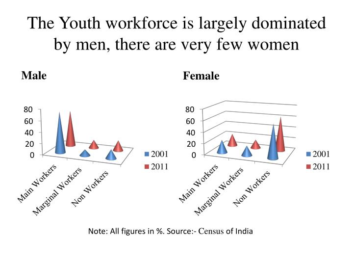 The Youth workforce is largely dominated by men, there are very few women
