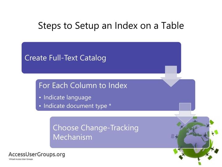 Steps to Setup an Index on a Table
