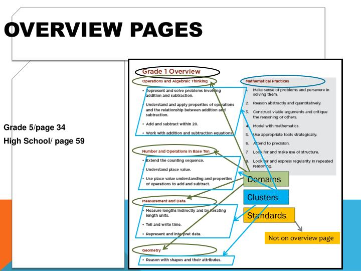 Overview Pages
