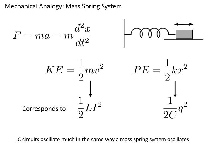 Mechanical Analogy: Mass Spring System