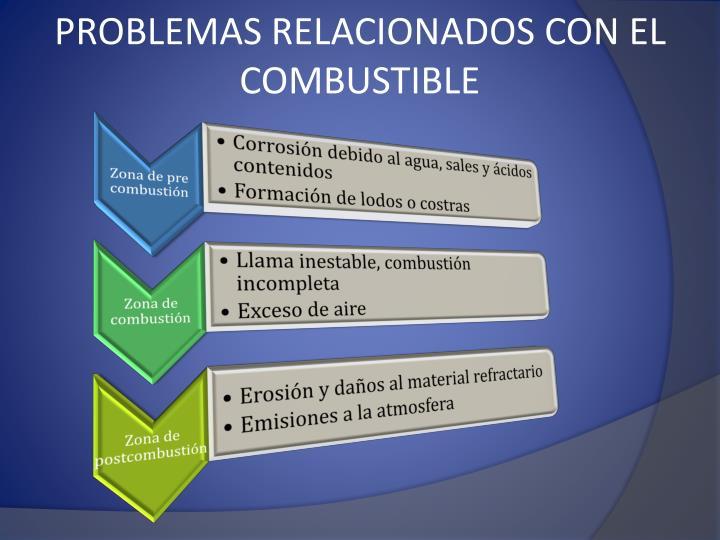 PROBLEMAS RELACIONADOS CON EL COMBUSTIBLE