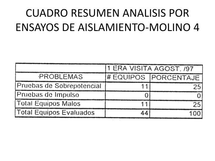 CUADRO RESUMEN ANALISIS POR ENSAYOS DE AISLAMIENTO-MOLINO