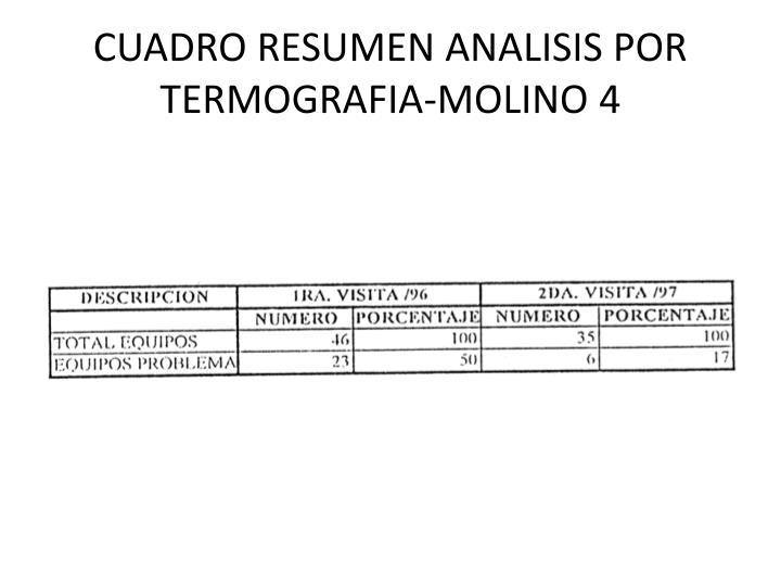 CUADRO RESUMEN ANALISIS POR TERMOGRAFIA-MOLINO