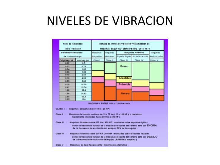 NIVELES DE VIBRACION