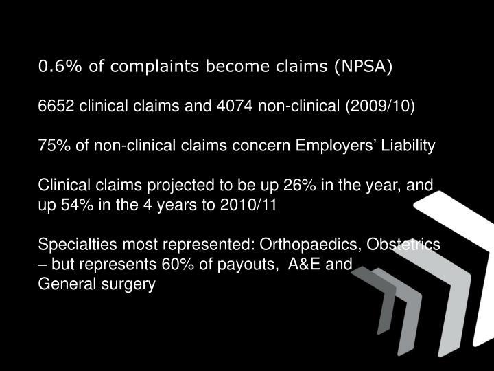 0.6% of complaints become claims (NPSA)
