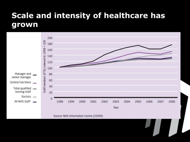 Scale and intensity of healthcare has grown