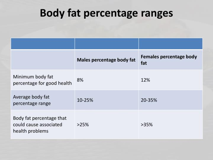 Body fat percentage ranges