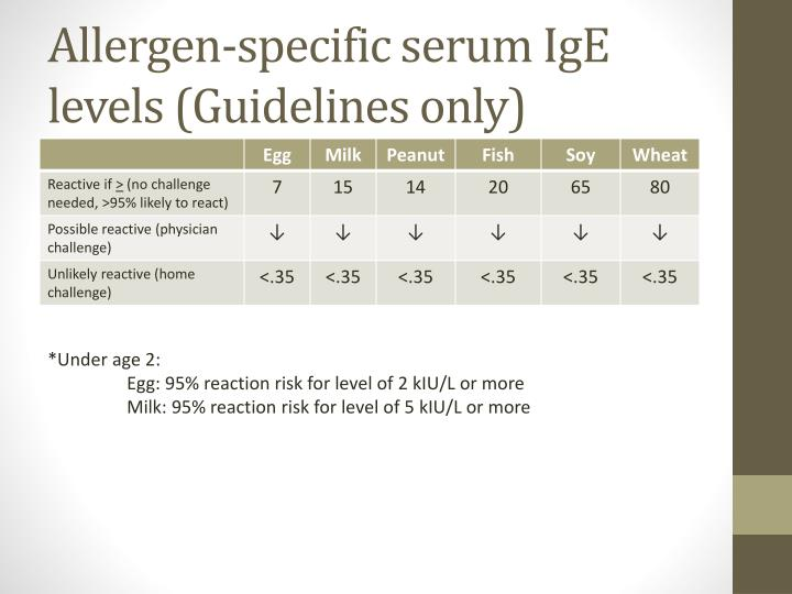 Allergen-specific serum