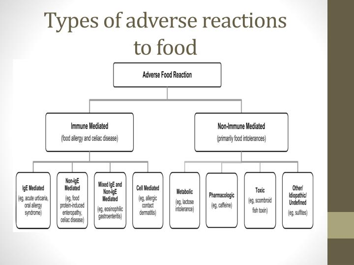 Types of adverse reactions