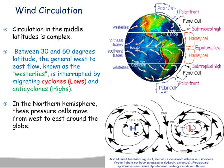 Wind Circulation