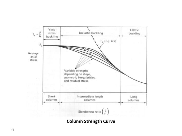 Column Strength Curve