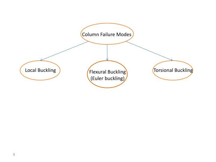 Column Failure Modes