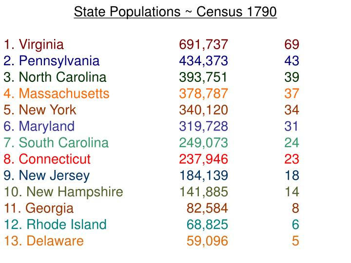 State Populations ~ Census 1790