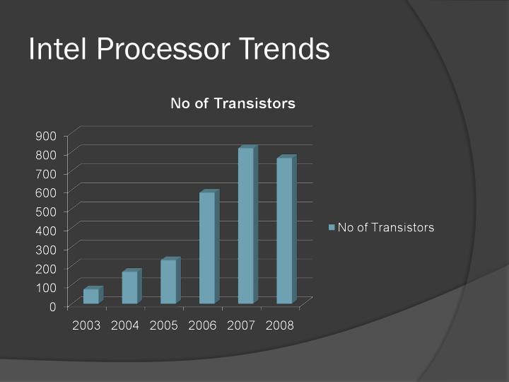 Intel Processor Trends