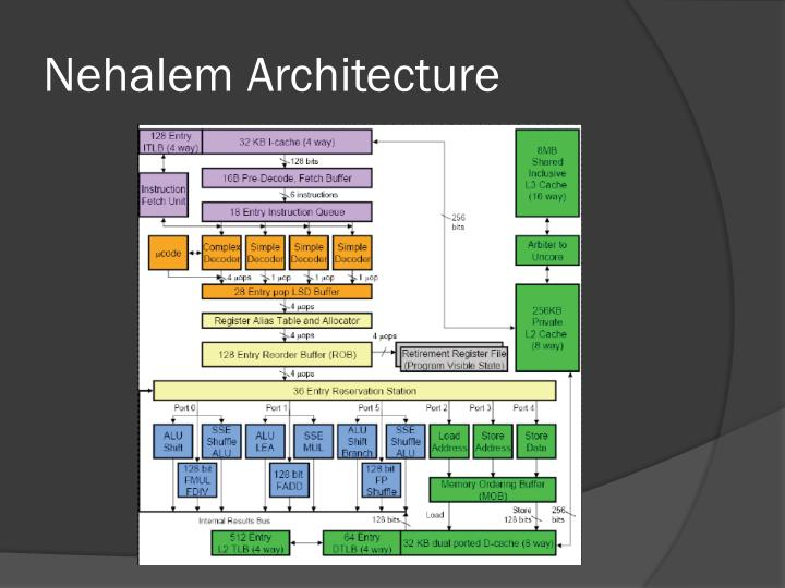 Nehalem Architecture