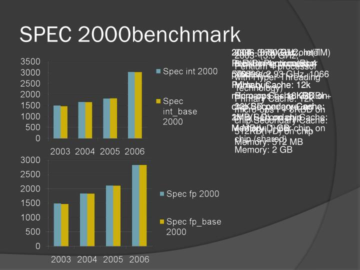 SPEC 2000benchmark