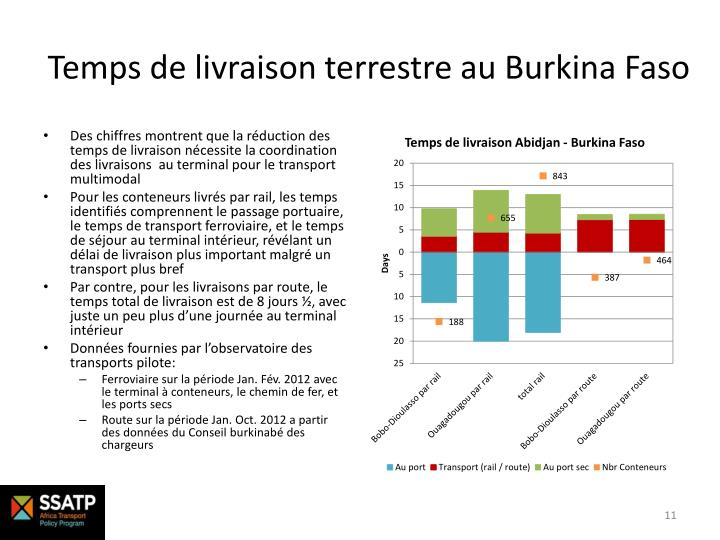 Temps de livraison terrestre au Burkina Faso