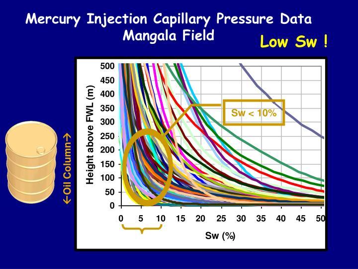 Mercury Injection Capillary Pressure Data