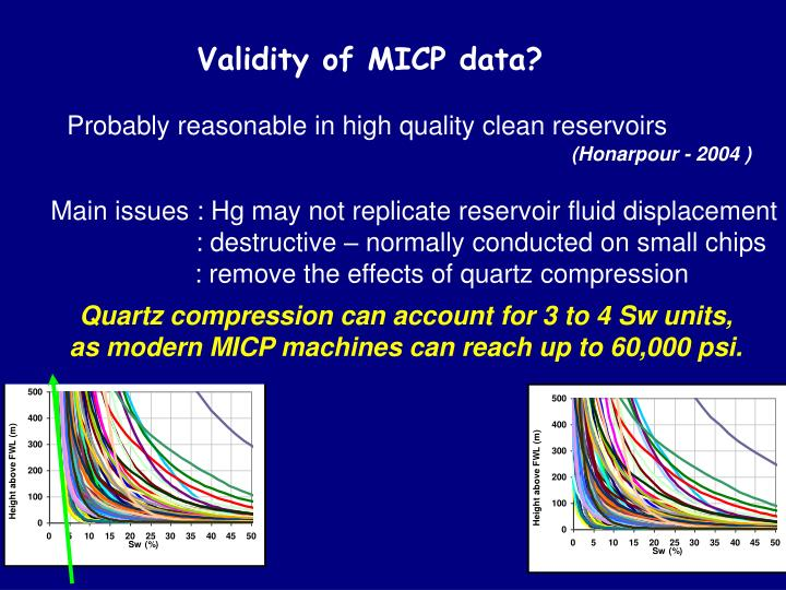 Validity of MICP data?