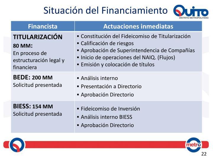 Situación del Financiamiento
