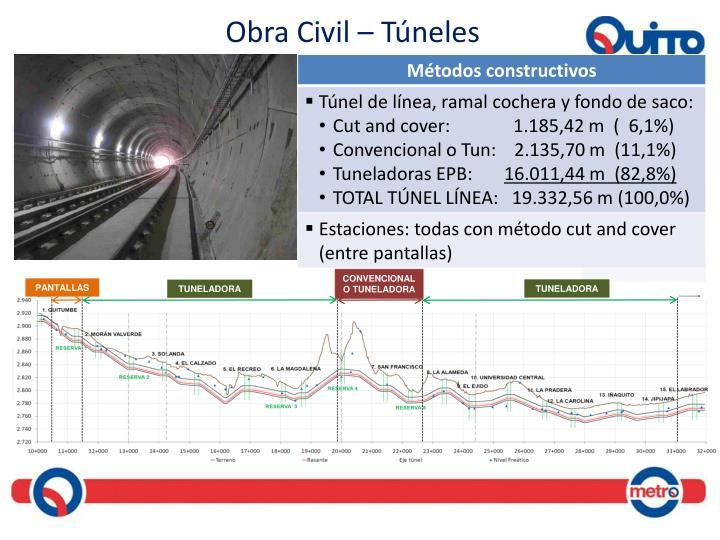 Obra Civil – Túneles