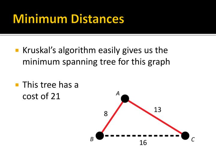 Minimum Distances