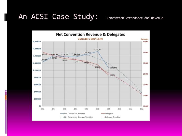 An ACSI Case Study: