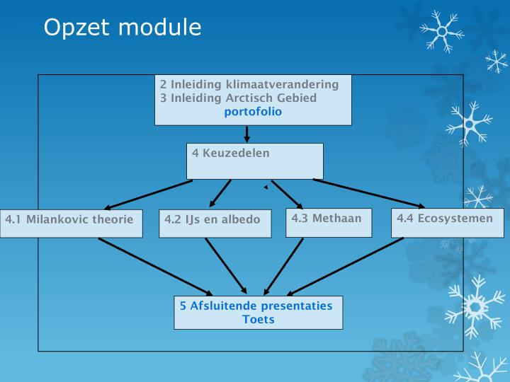 Opzet module