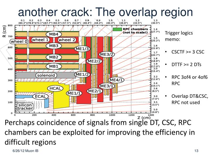 another crack: The overlap region