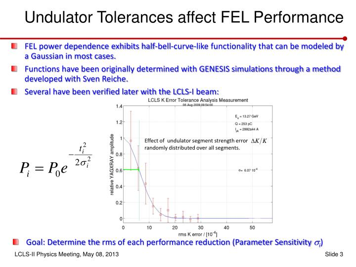 Undulator Tolerances affect FEL Performance