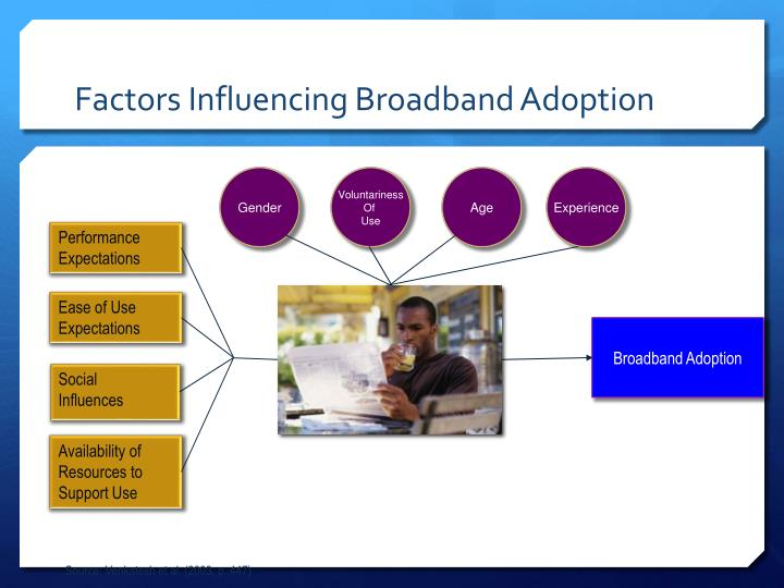 Factors Influencing Broadband Adoption