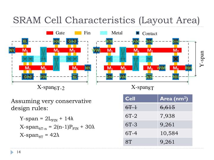 SRAM Cell Characteristics (Layout Area)