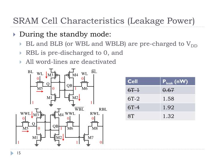 SRAM Cell Characteristics (Leakage Power)