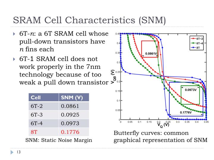SRAM Cell Characteristics (SNM)