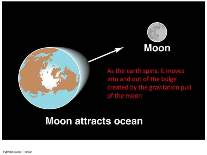 As the earth spins, it moves into and out of the bulge created by the gravitation pull of the moon