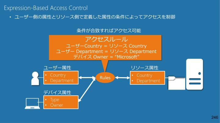 Expression-Based Access Control